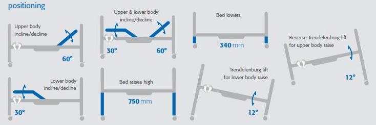 Electric Adjustable Beds Specialist, Adjustable Electric positionshor Home Care Hi Lo